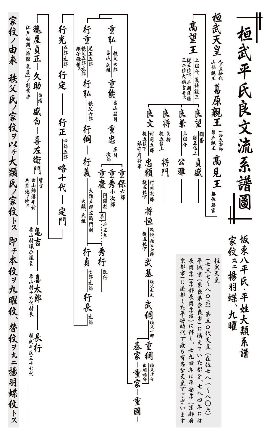 湯西川温泉 桓武平氏 大類武士団歴史書